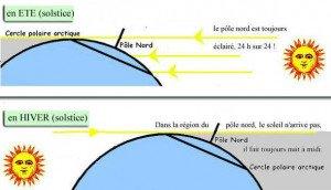 representation-cercle-polaire